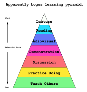 Apparently false learning pyramid, created by me.