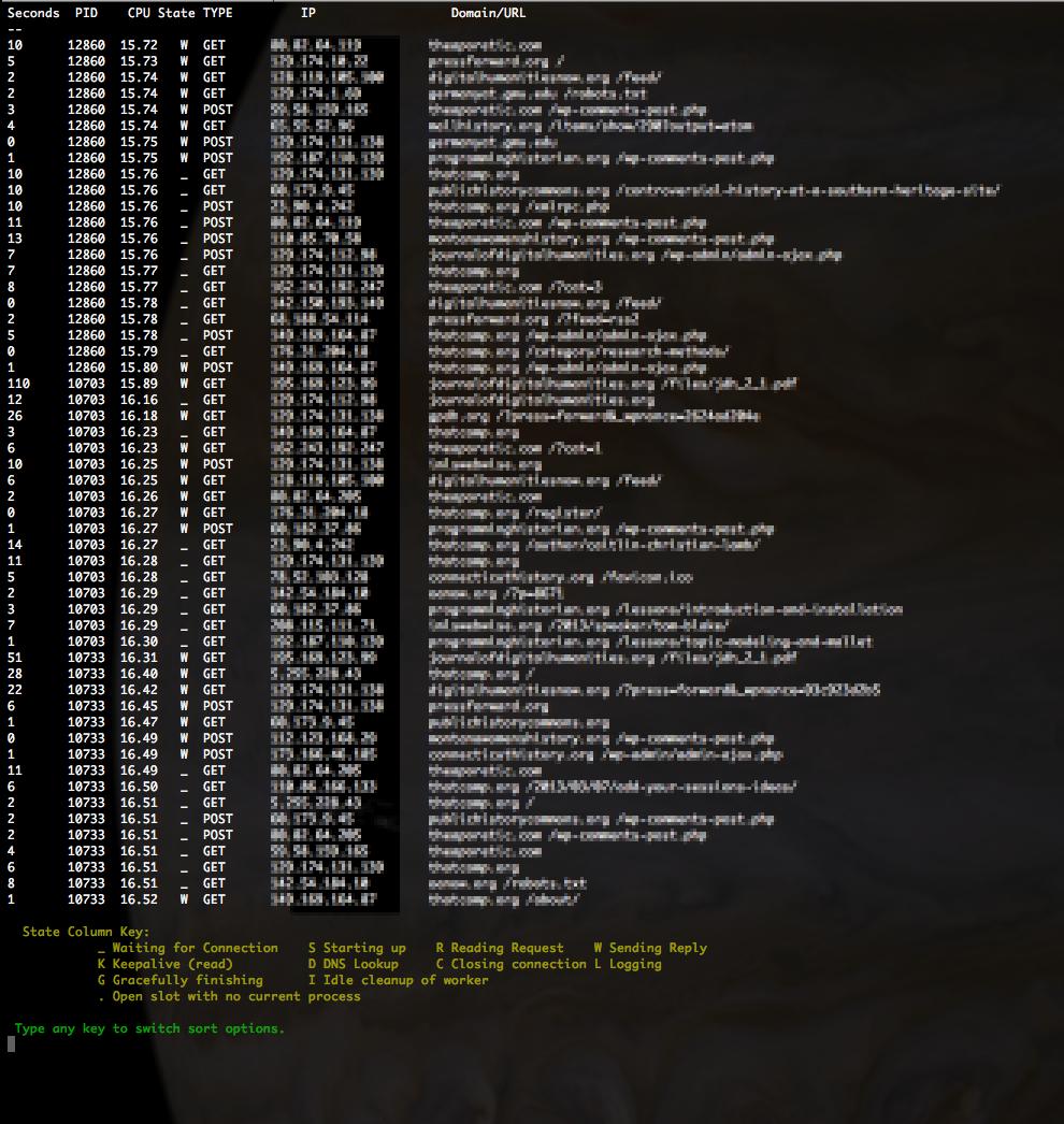 CPU-list